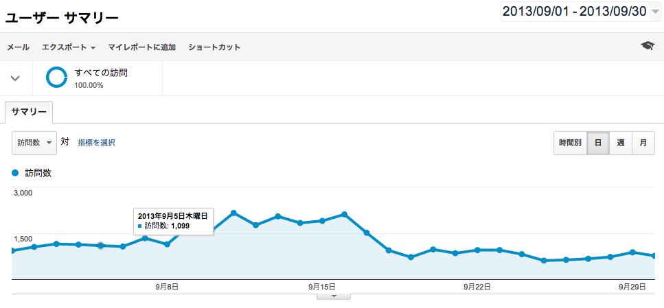 2013/09 Analytics1