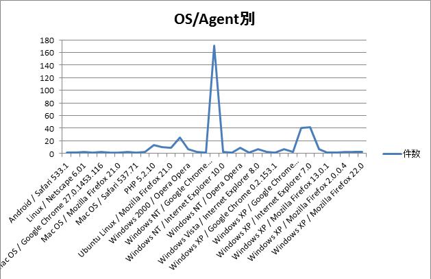 OS_Agent