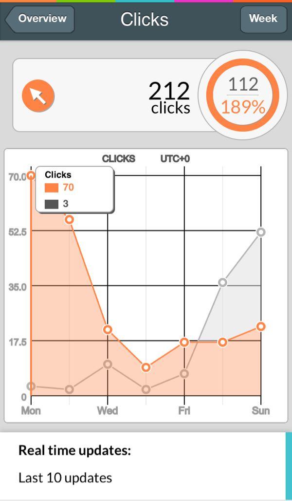 phg 売り上げ確認グラフ