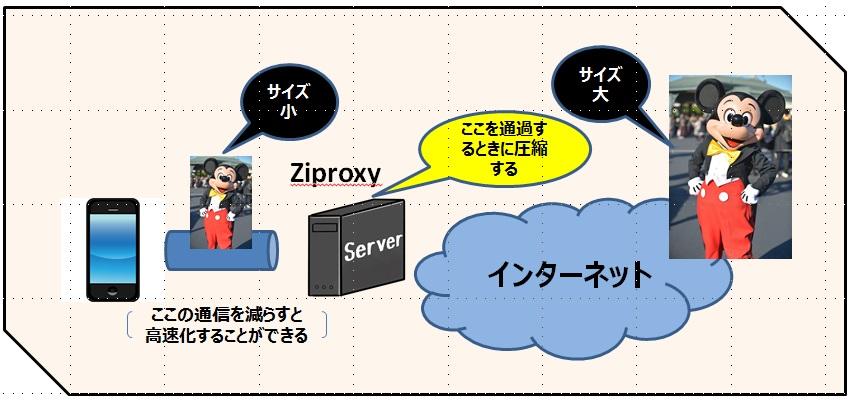 格安SIM(MVNO)で通信量を減らすための画像圧縮Proxyをスマホに設定する方法