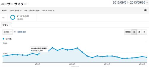 2013年9月アクセス解析、新ドメインでの2ヶ月目はまずまずの出だし!?人気記事ランキング追加