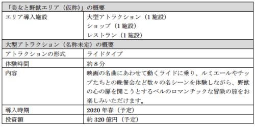 東京ディズニーランド&シーの開発計画を発表(これを見ればすべてがわかる)